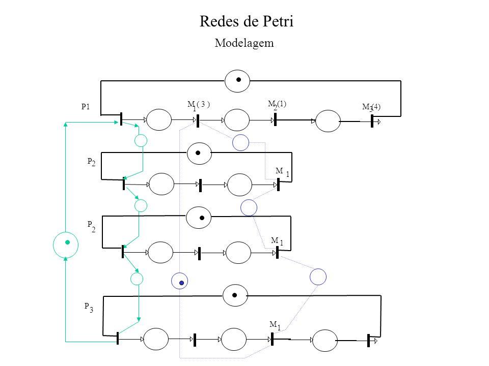Redes de Petri Modelagem P1 M ( 3 ) 1 M (1) M (4) 2 3 P 2 M 1 P 2 M 1 P 3 M 1