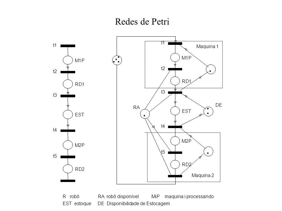 Redes de Petri t1 t2 t3 t4 t5 M1P RD1 EST M2P RD2 t1 t2 t3 t4 t5 M1P RD1 EST M2P RD2 Maquina 1 Maquina 2 DE RA R robô RA robô disponível MiP maquina i