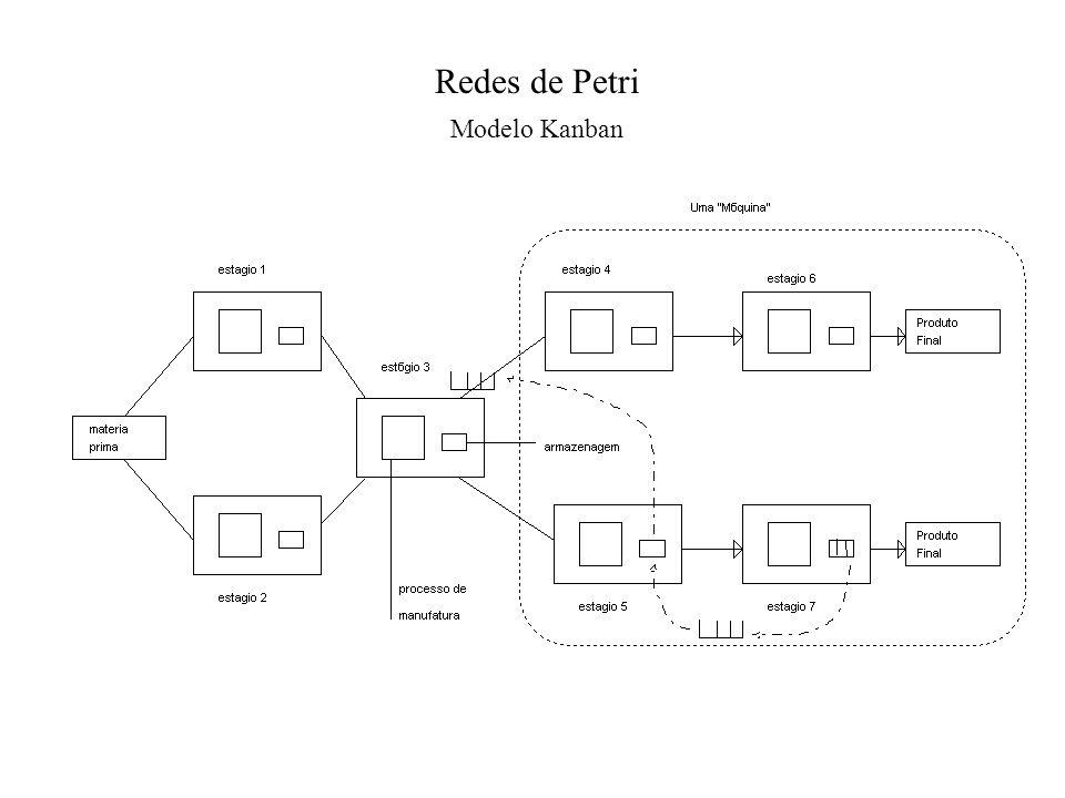Redes de Petri Modelo Kanban