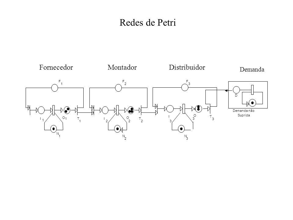 Redes de Petri I O F 1 1 1 1 N T 1 I O F T N 2 2 2 22 D Demanda não Suprida F N 3 3 3 3 I O T 3 Demanda DistribuidorMontadorFornecedor