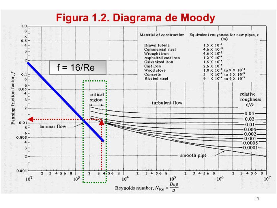 Figura 1.2. Diagrama de Moody f = 16/Re 26