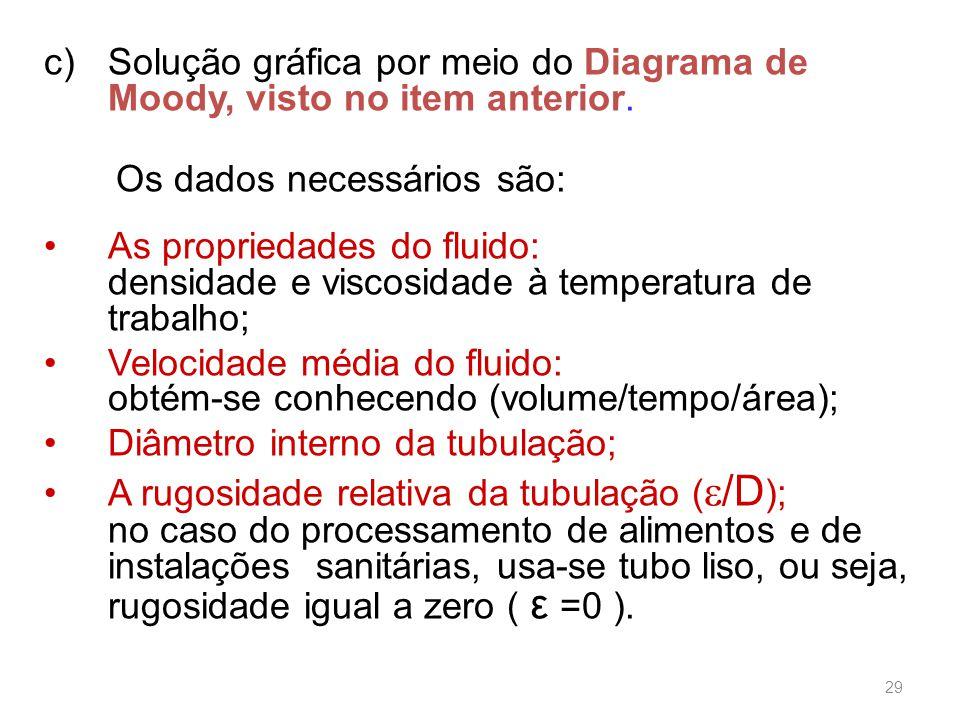 c)Solução gráfica por meio do Diagrama de Moody, visto no item anterior.