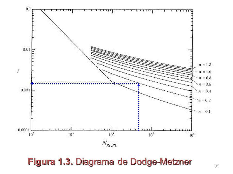 Figura 1.3. Diagrama de Dodge-Metzner 35