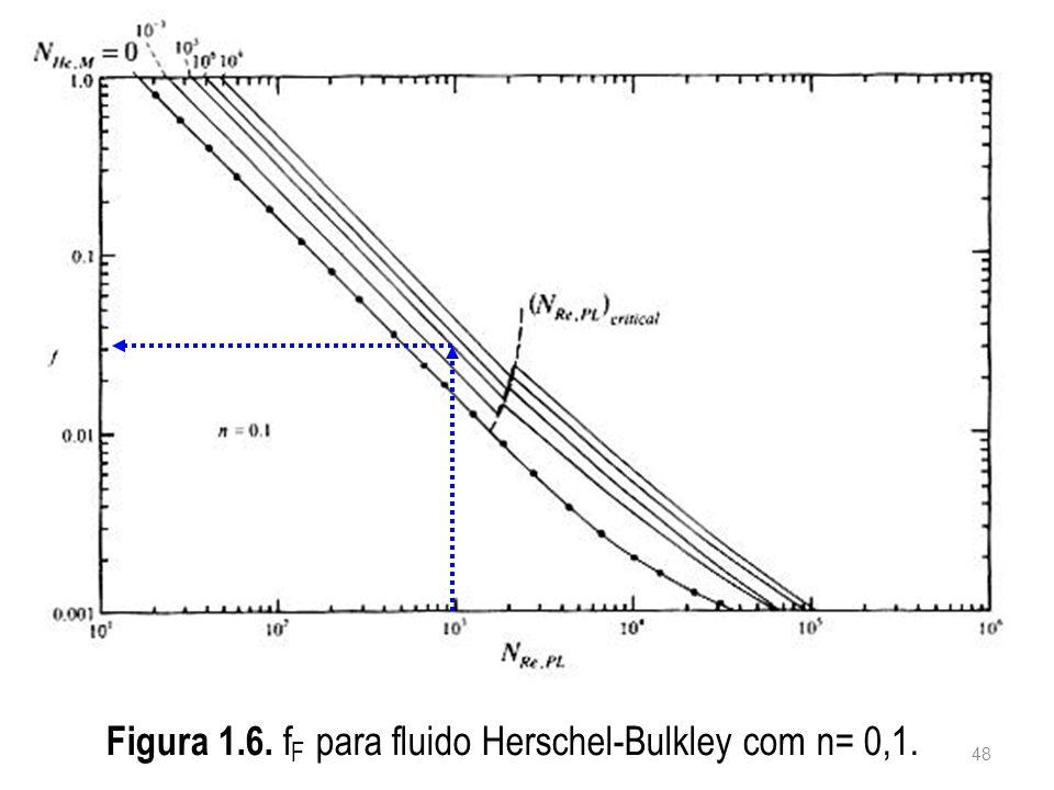 Figura 1.6. f F para fluido Herschel-Bulkley com n= 0,1. 48