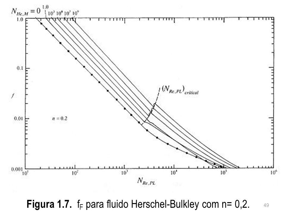 Figura 1.7. f F para fluido Herschel-Bulkley com n= 0,2. 49