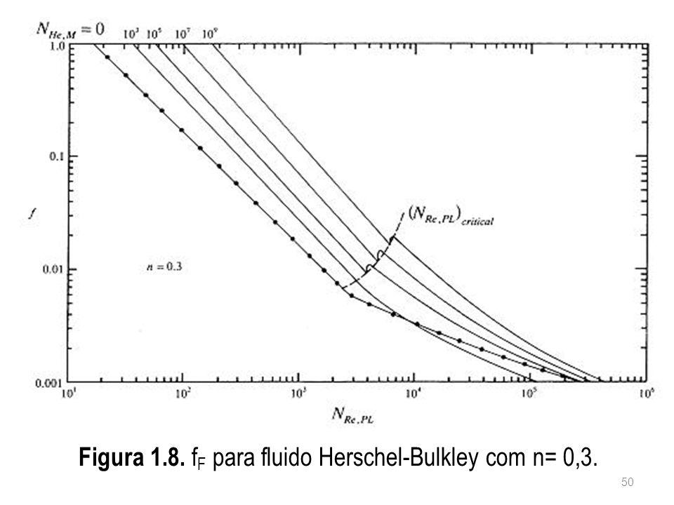 Figura 1.8. f F para fluido Herschel-Bulkley com n= 0,3. 50