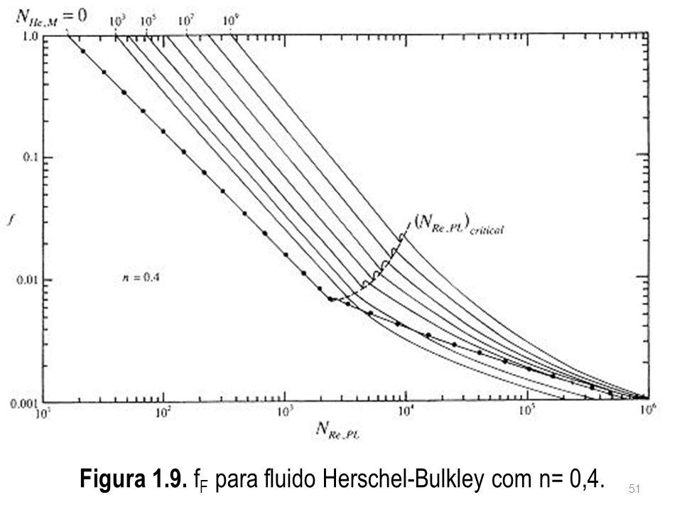 Figura 1.9. f F para fluido Herschel-Bulkley com n= 0,4. 51