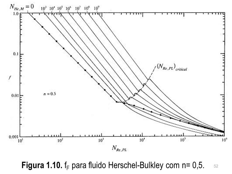 Figura 1.10. f F para fluido Herschel-Bulkley com n= 0,5. 52