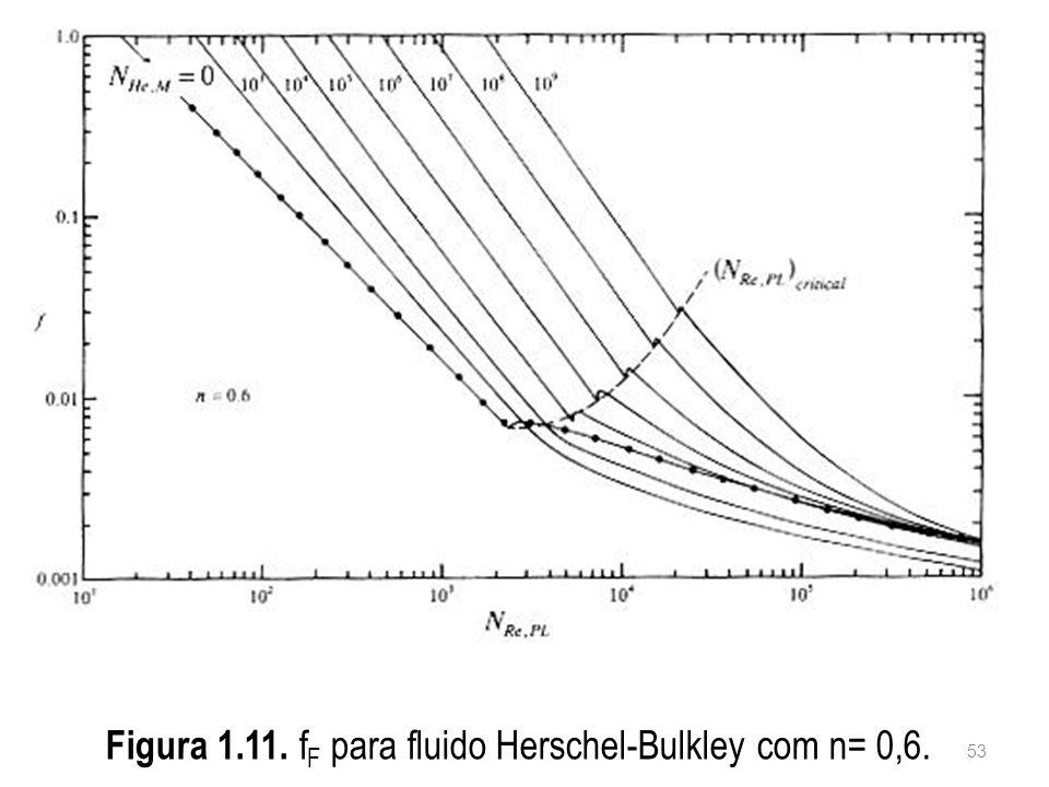 Figura 1.11. f F para fluido Herschel-Bulkley com n= 0,6. 53