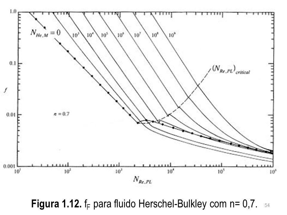 Figura 1.12. f F para fluido Herschel-Bulkley com n= 0,7. 54