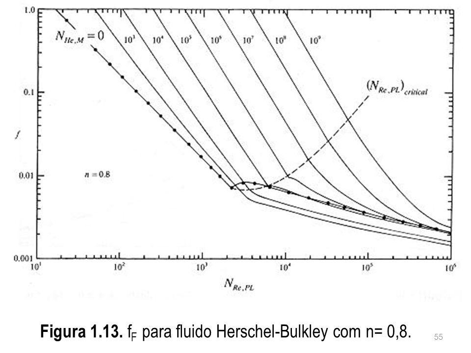 Figura 1.13. f F para fluido Herschel-Bulkley com n= 0,8. 55