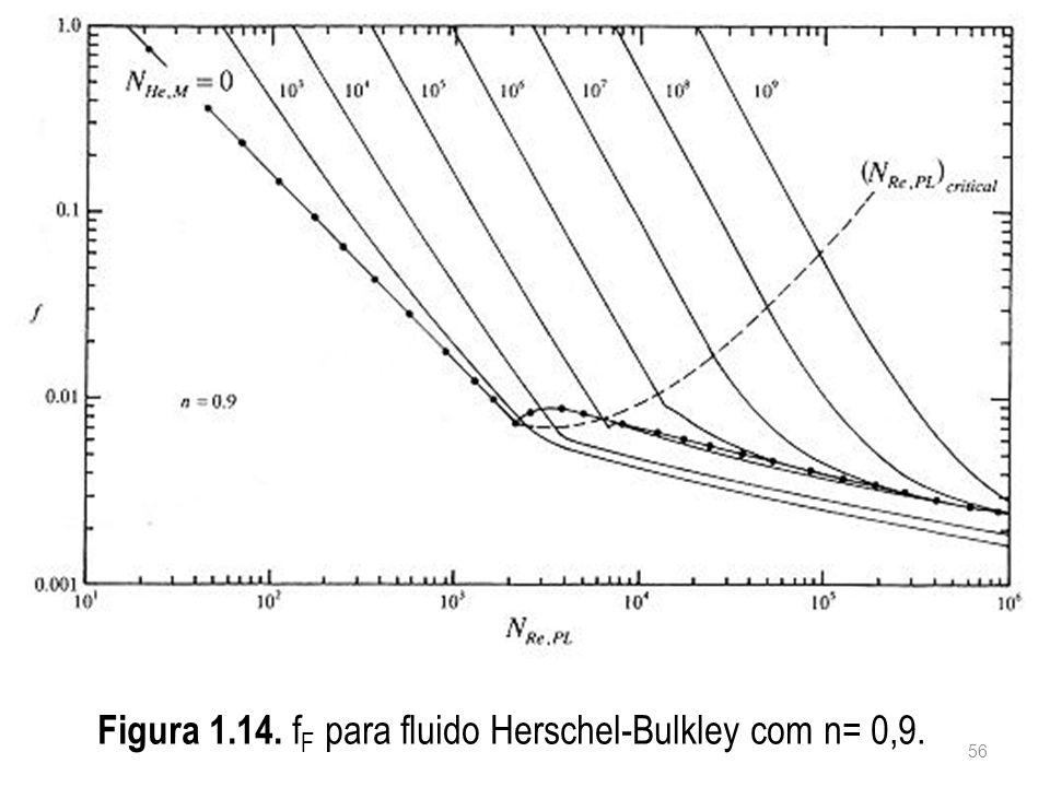 Figura 1.14. f F para fluido Herschel-Bulkley com n= 0,9. 56
