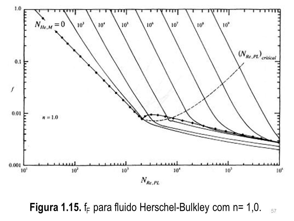 Figura 1.15. f F para fluido Herschel-Bulkley com n= 1,0. 57