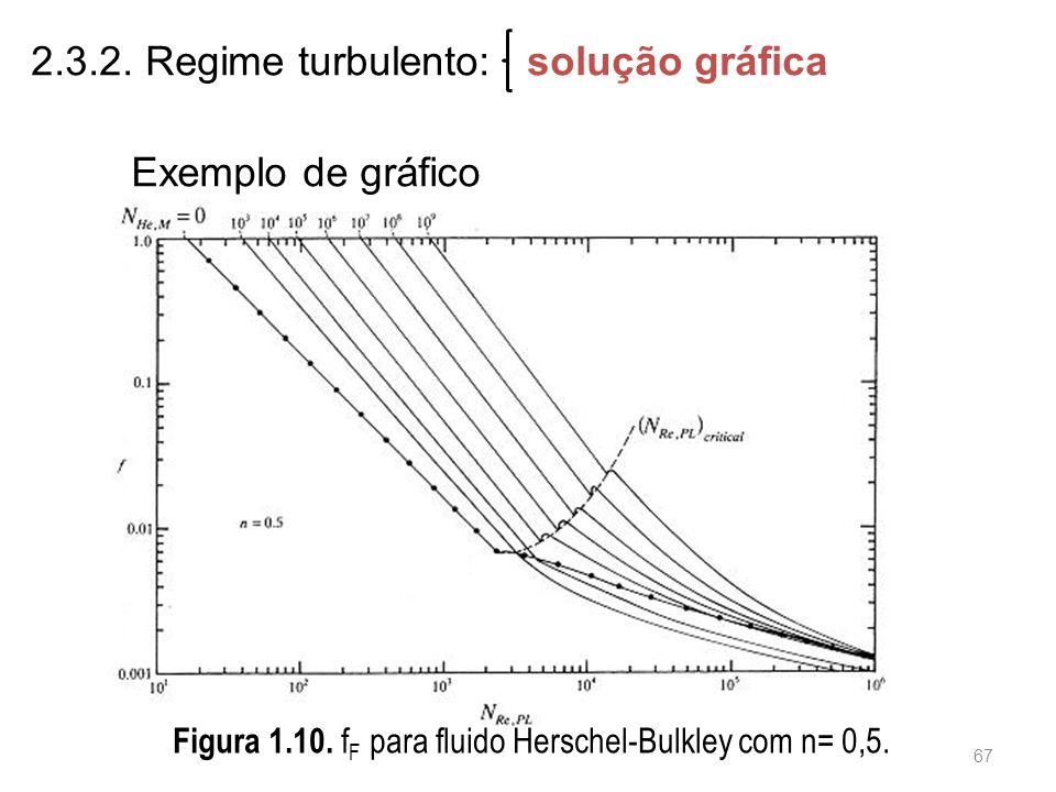 Figura 1.10.f F para fluido Herschel-Bulkley com n= 0,5.