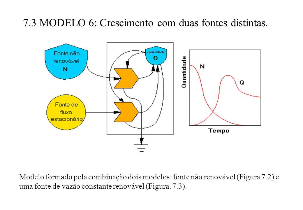 7.3 MODELO 6: Crescimento com duas fontes distintas. Modelo formado pela combinação dois modelos: fonte não renovável (Figura 7.2) e uma fonte de vazã