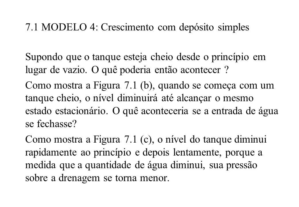 7.1 MODELO 4: Crescimento com depósito simples Supondo que o tanque esteja cheio desde o princípio em lugar de vazio. O quê poderia então acontecer ?