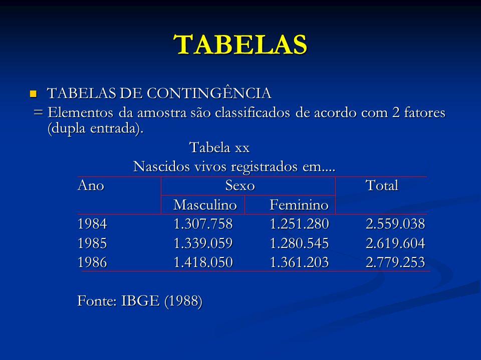 TABELAS TABELAS DE CONTINGÊNCIA TABELAS DE CONTINGÊNCIA = Elementos da amostra são classificados de acordo com 2 fatores (dupla entrada). = Elementos