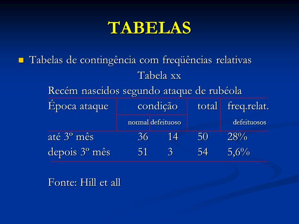 TABELAS Tabelas de contingência com freqüências relativas Tabelas de contingência com freqüências relativas Tabela xx Recém nascidos segundo ataque de rubéola Época ataquecondiçãototalfreq.relat.