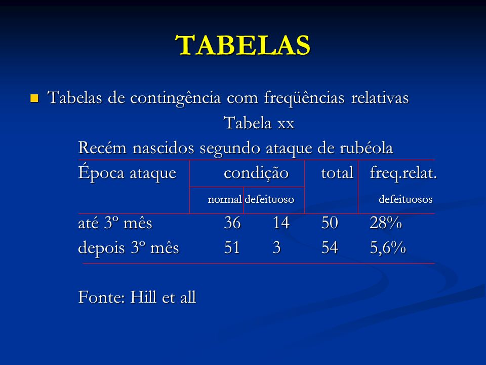 TABELAS Tabelas de contingência com freqüências relativas Tabelas de contingência com freqüências relativas Tabela xx Recém nascidos segundo ataque de