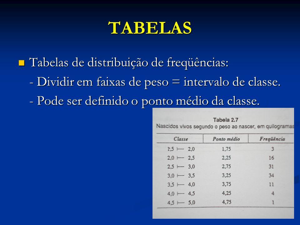 TABELAS Tabelas de distribuição de freqüências: Tabelas de distribuição de freqüências: - Dividir em faixas de peso = intervalo de classe. - Pode ser