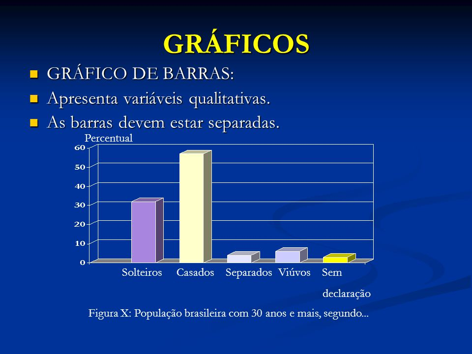 GRÁFICOS GRÁFICO DE BARRAS: GRÁFICO DE BARRAS: Apresenta variáveis qualitativas.