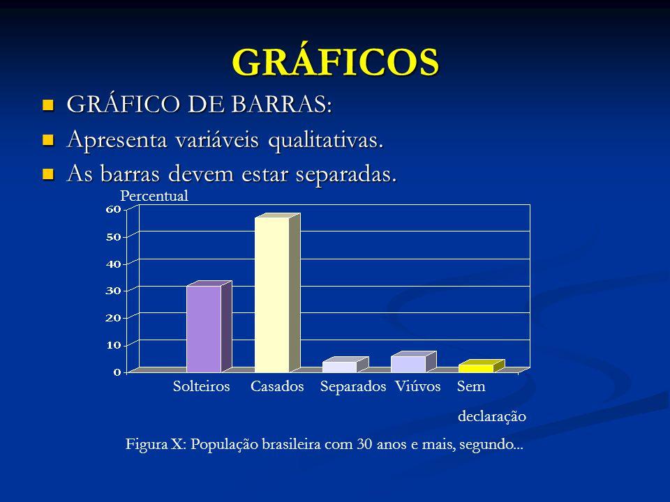 GRÁFICOS GRÁFICO DE BARRAS: GRÁFICO DE BARRAS: Apresenta variáveis qualitativas. Apresenta variáveis qualitativas. As barras devem estar separadas. As