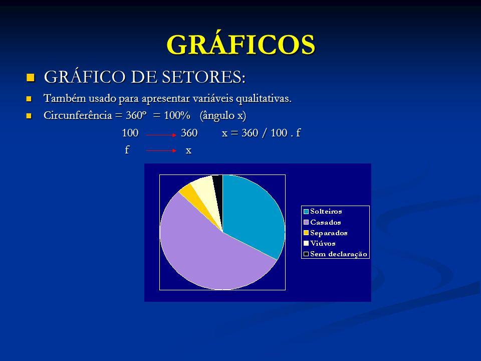GRÁFICOS GRÁFICO DE SETORES: GRÁFICO DE SETORES: Também usado para apresentar variáveis qualitativas.
