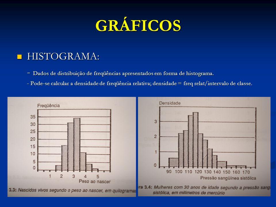 GRÁFICOS HISTOGRAMA: HISTOGRAMA: - Dados de distribuição de freqüências apresentados em forma de histograma. - Pode-se calcular a densidade de freqüên