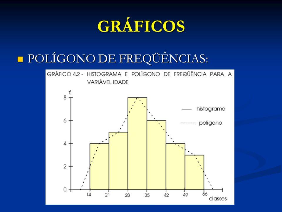 GRÁFICOS POLÍGONO DE FREQÜÊNCIAS: POLÍGONO DE FREQÜÊNCIAS: