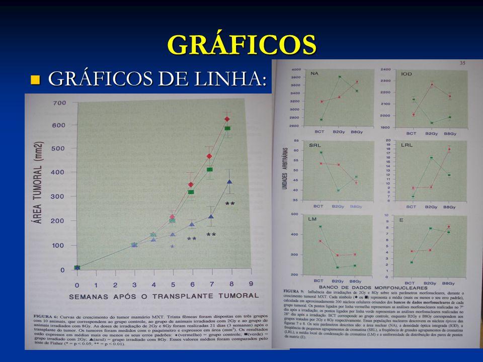 GRÁFICOS GRÁFICOS DE LINHA: GRÁFICOS DE LINHA: