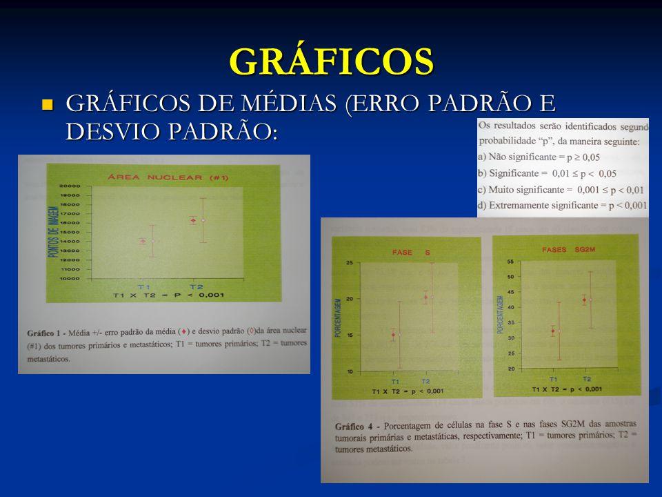 GRÁFICOS GRÁFICOS DE MÉDIAS (ERRO PADRÃO E DESVIO PADRÃO: GRÁFICOS DE MÉDIAS (ERRO PADRÃO E DESVIO PADRÃO: