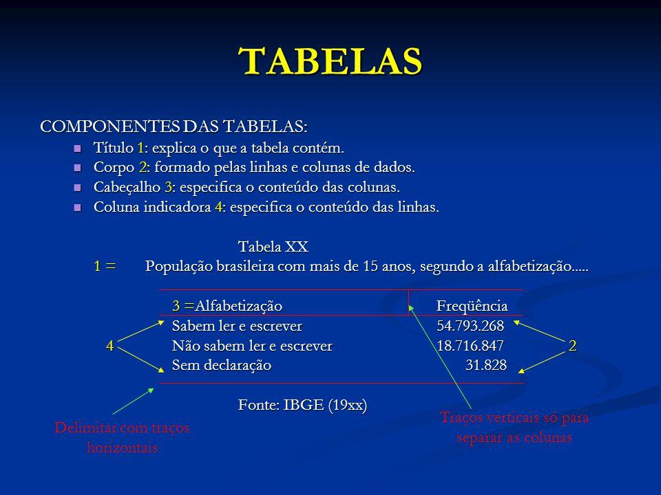 TABELAS COMPONENTES DAS TABELAS: Título 1: explica o que a tabela contém. Título 1: explica o que a tabela contém. Corpo 2: formado pelas linhas e col