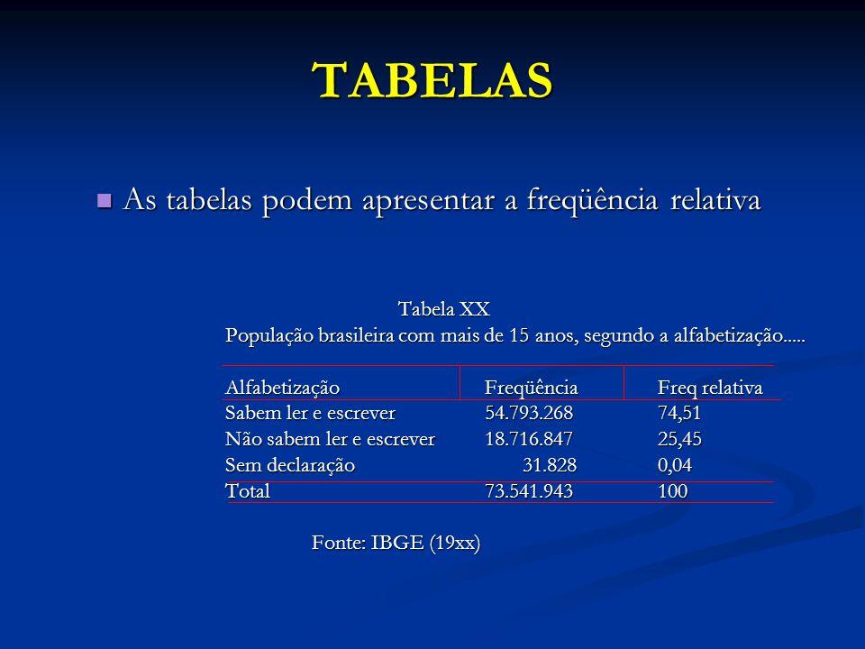 TABELAS As tabelas podem apresentar a freqüência relativa As tabelas podem apresentar a freqüência relativa Tabela XX População brasileira com mais de 15 anos, segundo a alfabetização.....