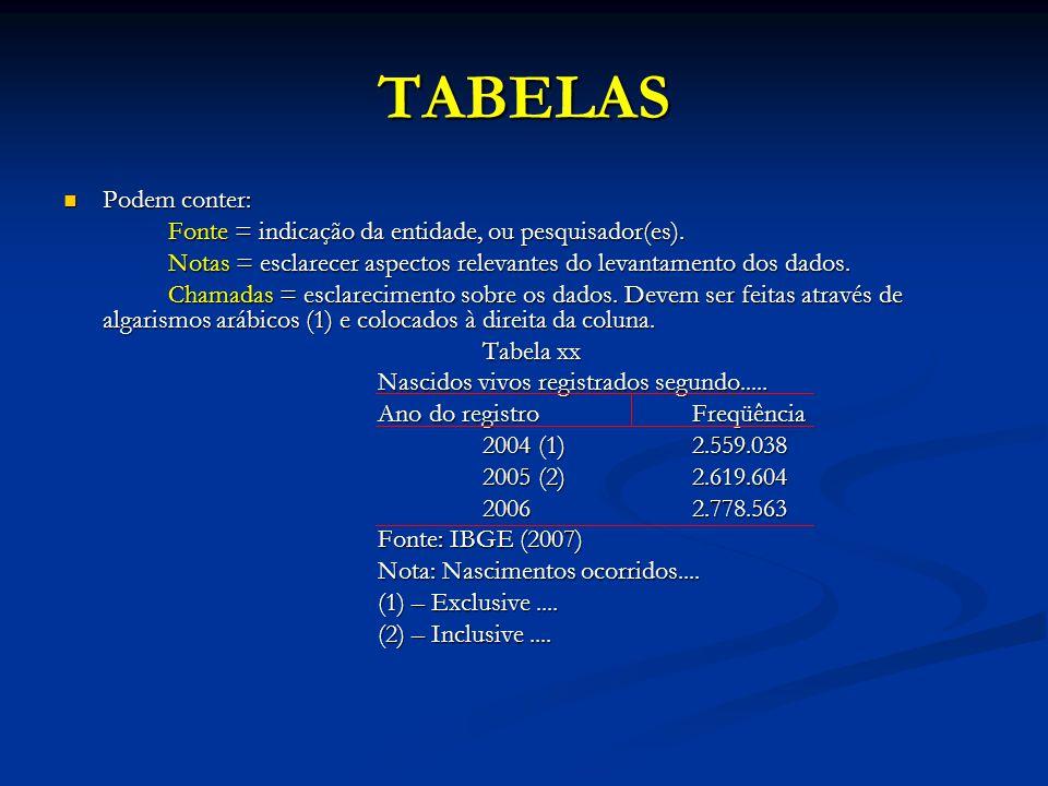 TABELAS Podem conter: Podem conter: Fonte = indicação da entidade, ou pesquisador(es). Notas = esclarecer aspectos relevantes do levantamento dos dado