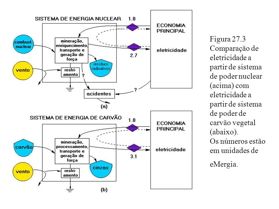 Figura 27.3 Comparação de eletricidade a partir de sistema de poder nuclear (acima) com eletricidade a partir de sistema de poder de carvão vegetal (abaixo).