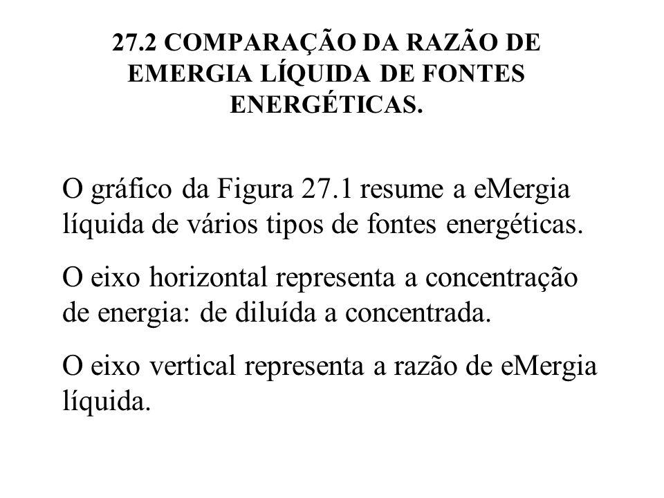 27.2 COMPARAÇÃO DA RAZÃO DE EMERGIA LÍQUIDA DE FONTES ENERGÉTICAS.
