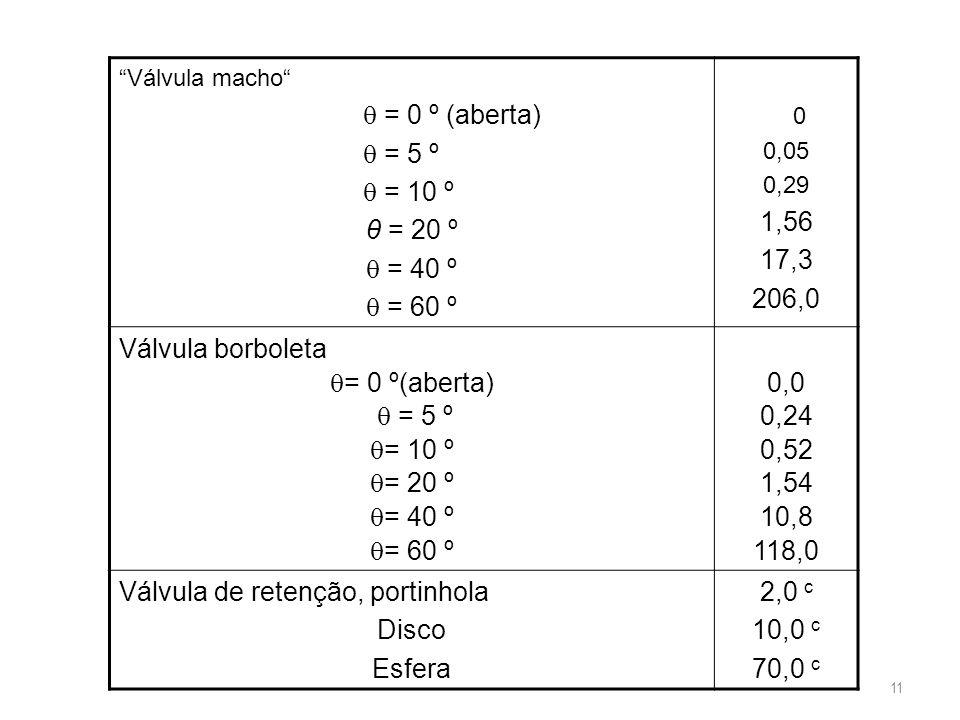 """""""Válvula macho""""  = 0 º (aberta)  = 5 º  = 10 º θ = 20 º  = 40 º  = 60 º 0 0,05 0,29 1,56 17,3 206,0 Válvula borboleta  = 0 º(aberta)  = 5 º  ="""