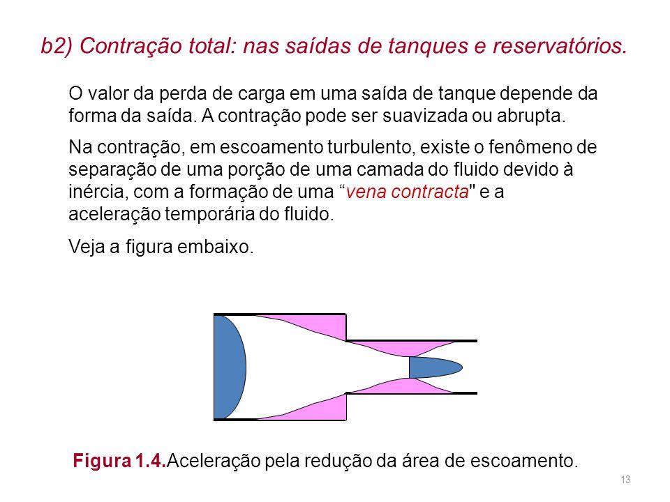 b2) Contração total: nas saídas de tanques e reservatórios. O valor da perda de carga em uma saída de tanque depende da forma da saída. A contração po