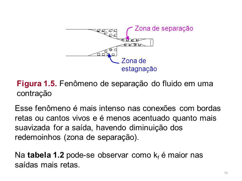 Figura 1.5. Fenômeno de separação do fluido em uma contração Esse fenômeno é mais intenso nas conexões com bordas retas ou cantos vivos e é menos acen