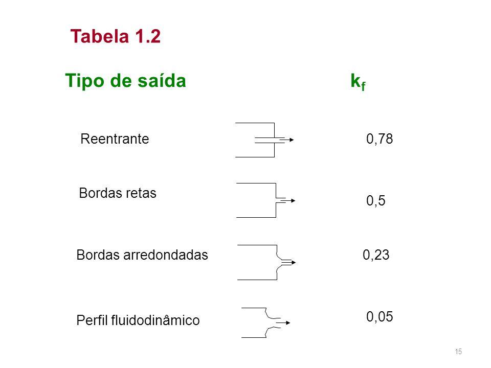 Tipo de saída k f Reentrante 0,78 Bordas retas 0,5 Bordas arredondadas0,23 Perfil fluidodinâmico 0,05 Tabela 1.2 15