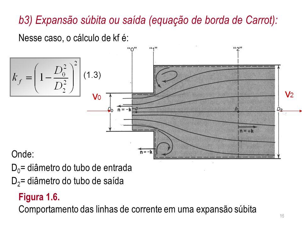 b3) Expansão súbita ou saída (equação de borda de Carrot): v0v0 v2v2 Figura 1.6. Comportamento das linhas de corrente em uma expansão súbita Nesse cas