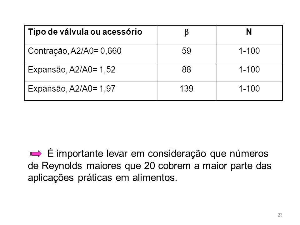 Tipo de válvula ou acessório  N Contração, A2/A0= 0,660591-100 Expansão, A2/A0= 1,52881-100 Expansão, A2/A0= 1,971391-100 É importante levar em consi