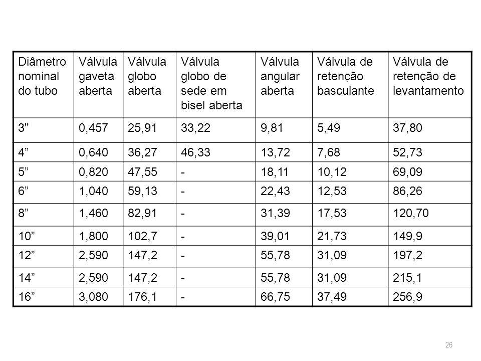 Diâmetro nominal do tubo Válvula gaveta aberta Válvula globo aberta Válvula globo de sede em bisel aberta Válvula angular aberta Válvula de retenção b