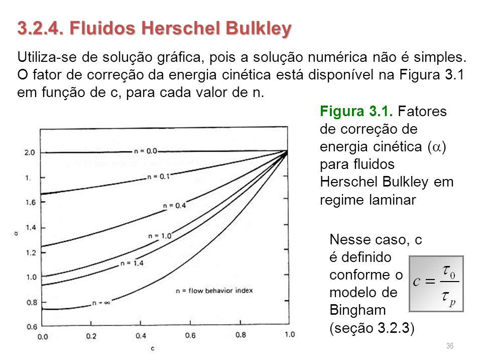 3.2.4. Fluidos Herschel Bulkley Utiliza-se de solução gráfica, pois a solução numérica não é simples. O fator de correção da energia cinética está dis