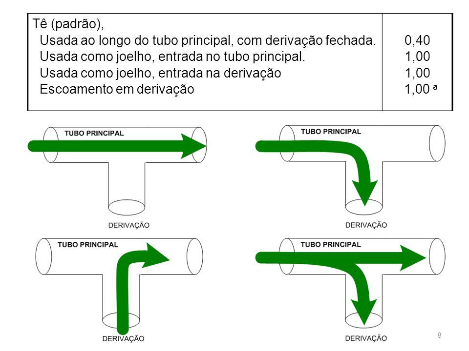 Tê (padrão), Usada ao longo do tubo principal, com derivação fechada. Usada como joelho, entrada no tubo principal. Usada como joelho, entrada na deri
