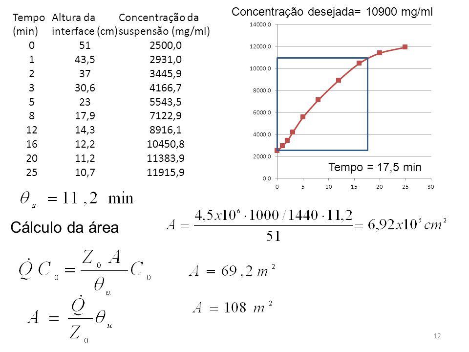 12 Tempo (min) Altura da interface (cm) Concentração da suspensão (mg/ml) 0512500,0 143,52931,0 2373445,9 330,64166,7 5235543,5 817,97122,9 1214,38916