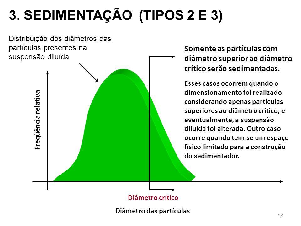 Diâmetro das partículas Freqüência relativa Diâmetro crítico Somente as partículas com diâmetro superior ao diâmetro crítico serão sedimentadas. 3. SE