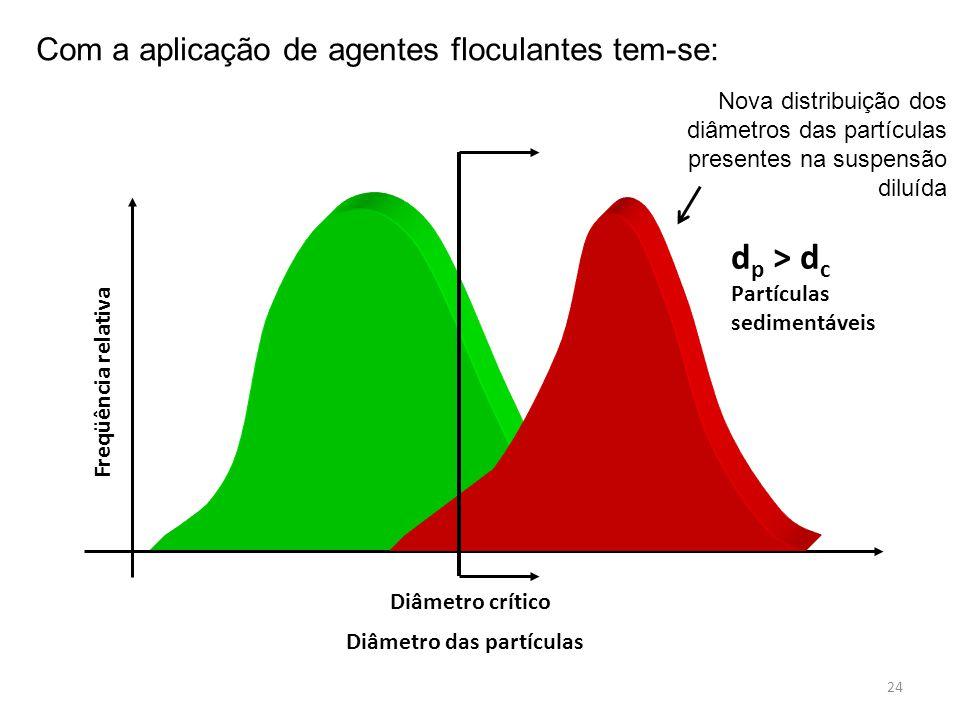 Diâmetro das partículas Freqüência relativa Diâmetro crítico d p > d c Partículas sedimentáveis Nova distribuição dos diâmetros das partículas present