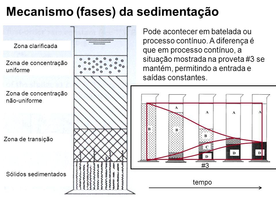 6 Mecanismo (fases) da sedimentação tempo Zona clarificada Zona de concentração uniforme Sólidos sedimentados Zona de transição Zona de concentração n