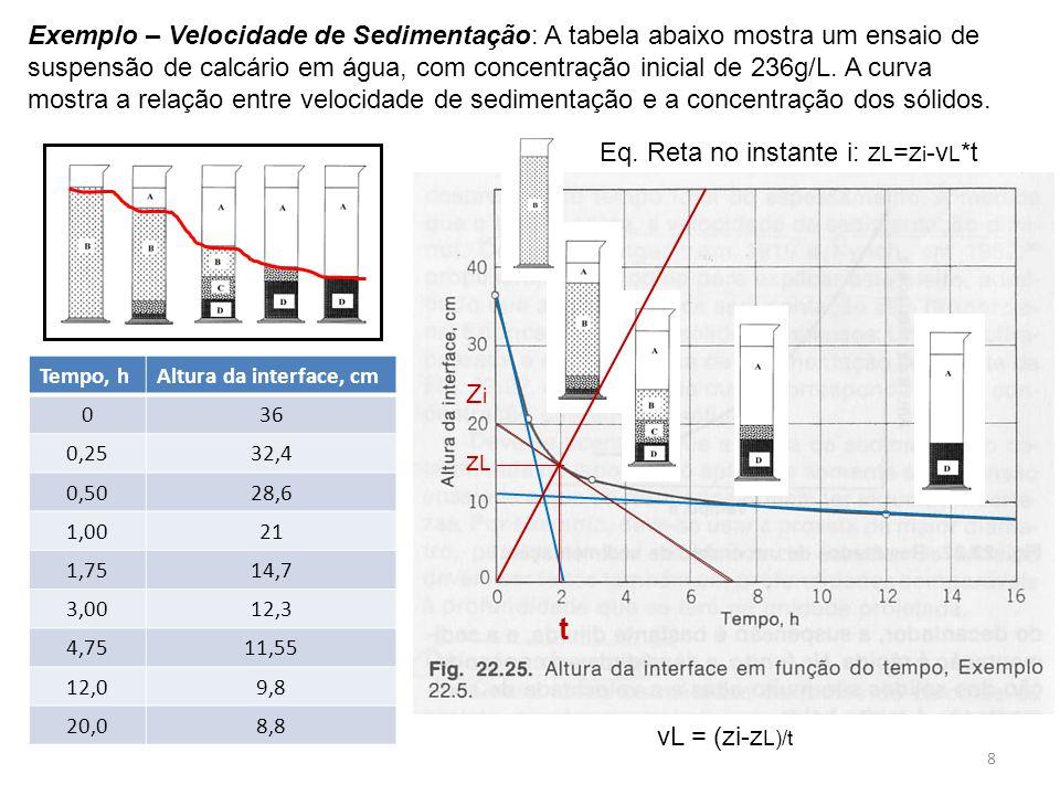 Exemplo – Velocidade de Sedimentação: A tabela abaixo mostra um ensaio de suspensão de calcário em água, com concentração inicial de 236g/L. A curva m